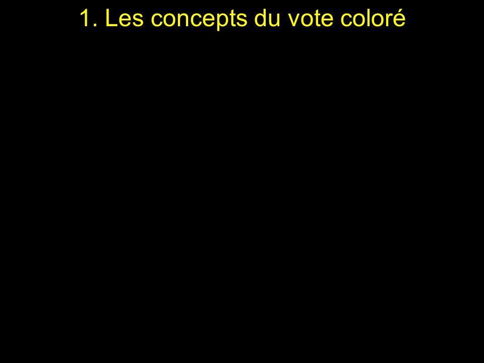 5. Exemple dévolution temporelle des votes