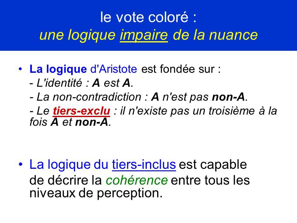 le vote coloré : une logique impaire de la nuance La logique d'Aristote est fondée sur : - L'identité : A est A. - La non-contradiction : A n'est pas
