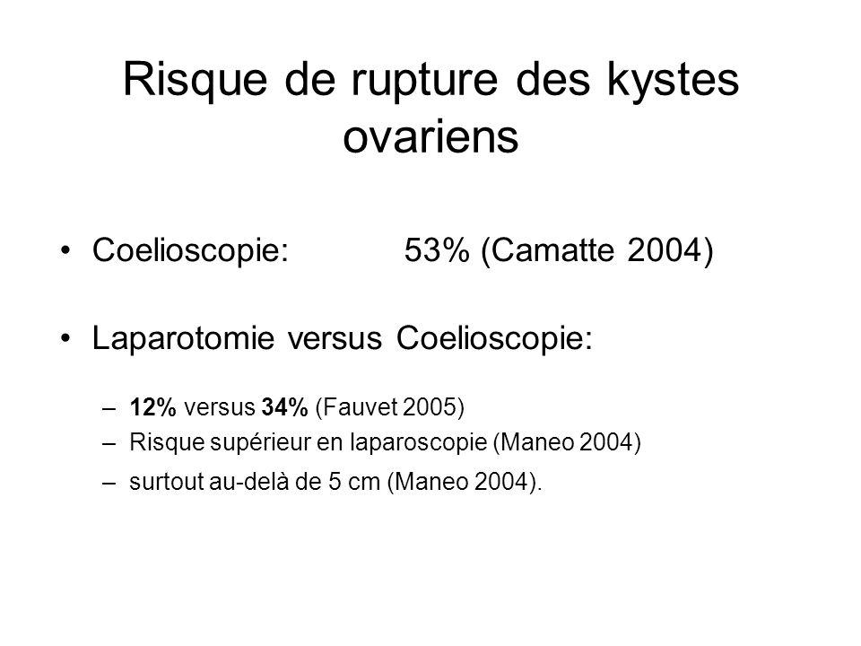 Risque de rupture des kystes ovariens Coelioscopie:53% (Camatte 2004) Laparotomie versus Coelioscopie: –12% versus 34% (Fauvet 2005) –Risque supérieur