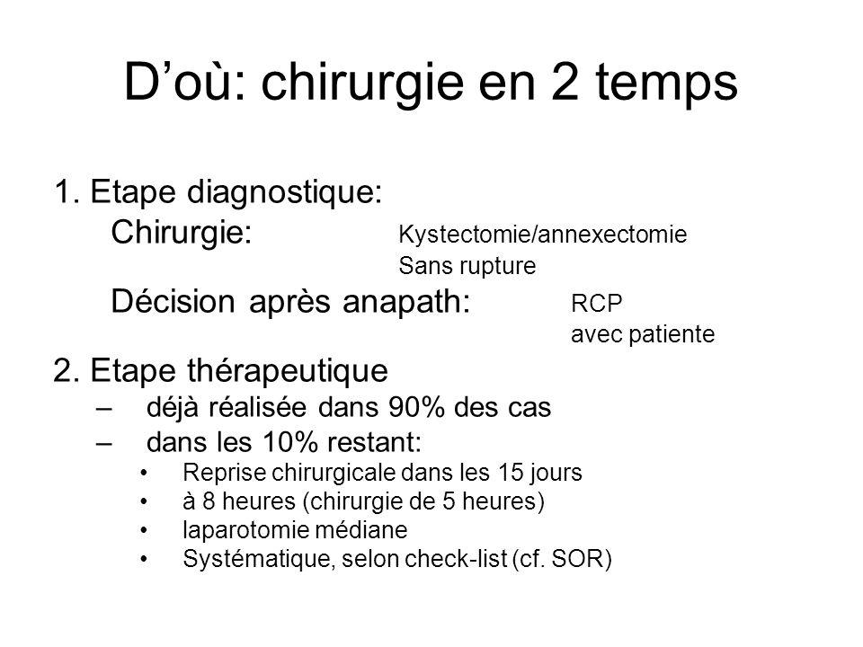 Doù: chirurgie en 2 temps 1. Etape diagnostique: Chirurgie: Kystectomie/annexectomie Sans rupture Décision après anapath: RCP avec patiente 2. Etape t