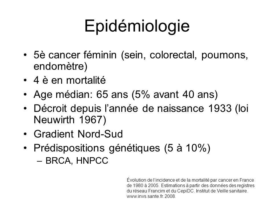 Epidémiologie 5è cancer féminin (sein, colorectal, poumons, endomètre) 4 è en mortalité Age médian: 65 ans (5% avant 40 ans) Décroit depuis lannée de
