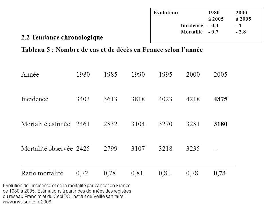 2.2 Tendance chronologique Tableau 5 : Nombre de cas et de décès en France selon lannée Année 1980 1985 1990 1995 2000 2005 Incidence3403 3613 3818 40