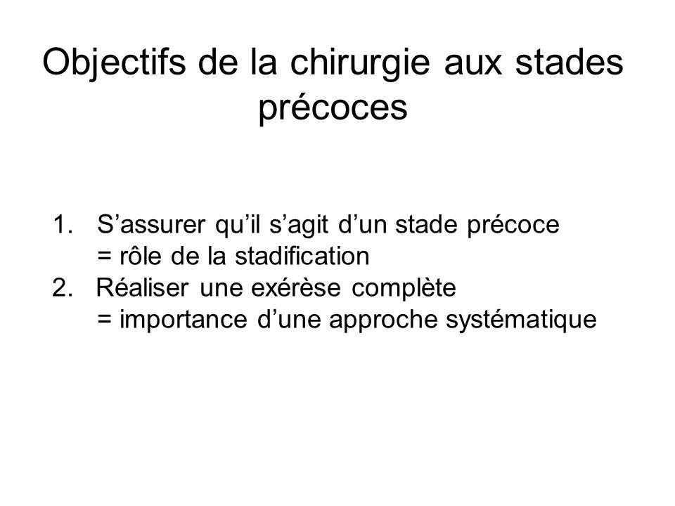 Objectifs de la chirurgie aux stades précoces 1.Sassurer quil sagit dun stade précoce = rôle de la stadification 2. Réaliser une exérèse complète = im