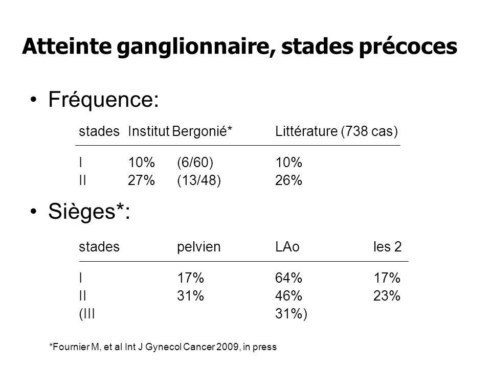 Atteinte ganglionnaire, stades précoces Fréquence: stadesInstitut Bergonié*Littérature (738 cas) I10%(6/60)10% II27%(13/48)26% Sièges*: stadespelvienL
