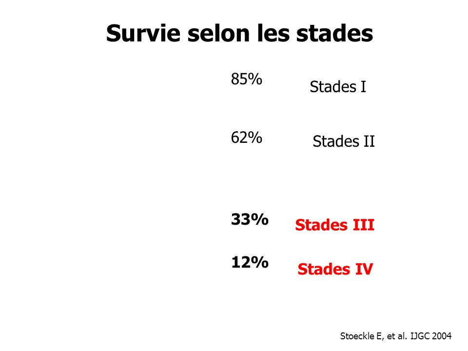Survie selon les stades Stades I Stades II Stades III Stades IV 85% 62% 33% 12% Stoeckle E, et al. IJGC 2004