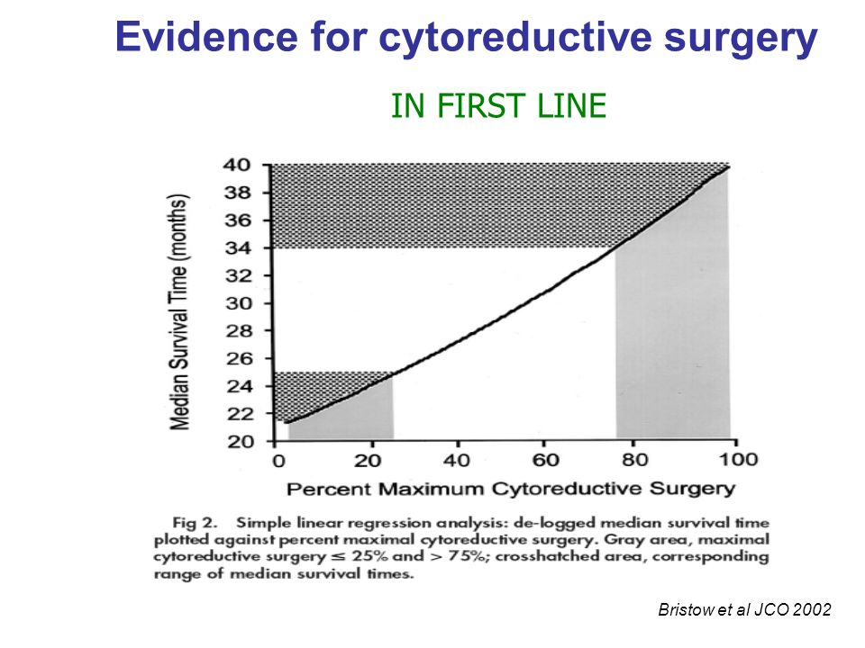 Evidence for cytoreductive surgery IN FIRST LINE Bristow et al JCO 2002