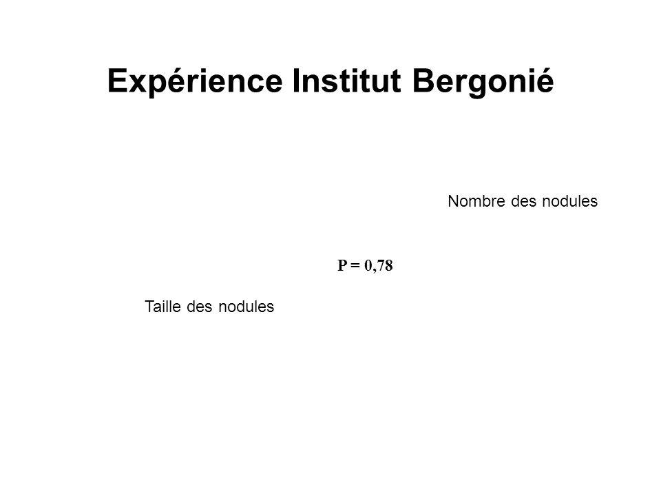 Expérience Institut Bergonié P = 0,78 Taille des nodules Nombre des nodules