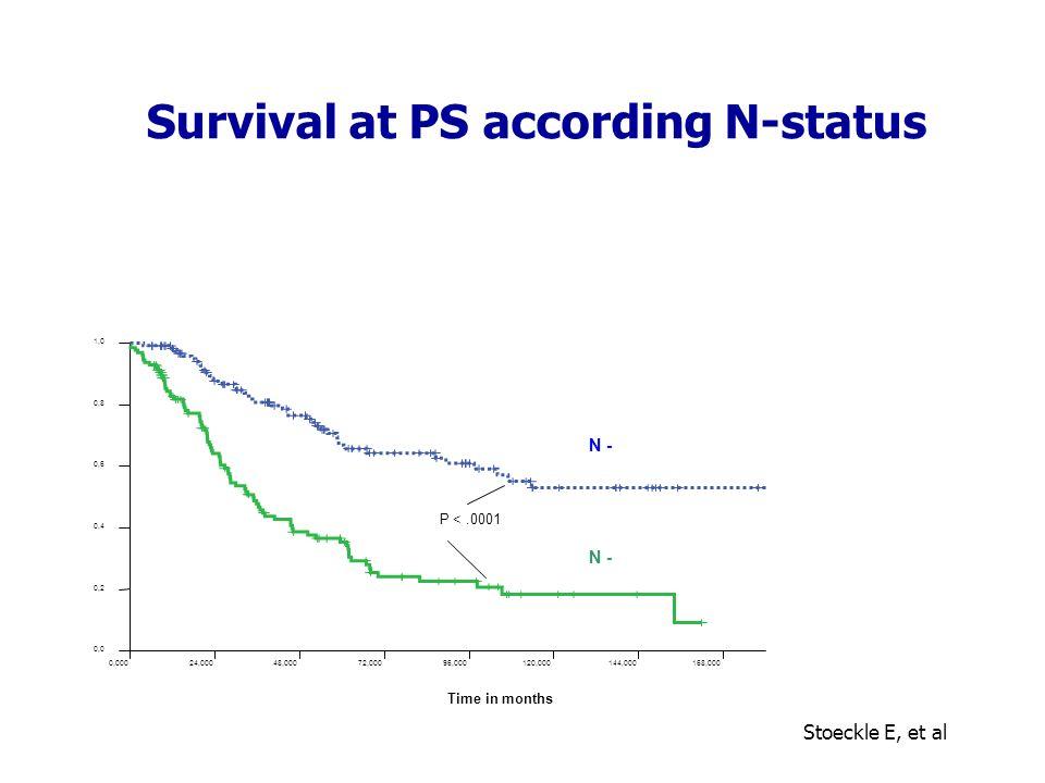 Survival at PS according N-status Stoeckle E, et al