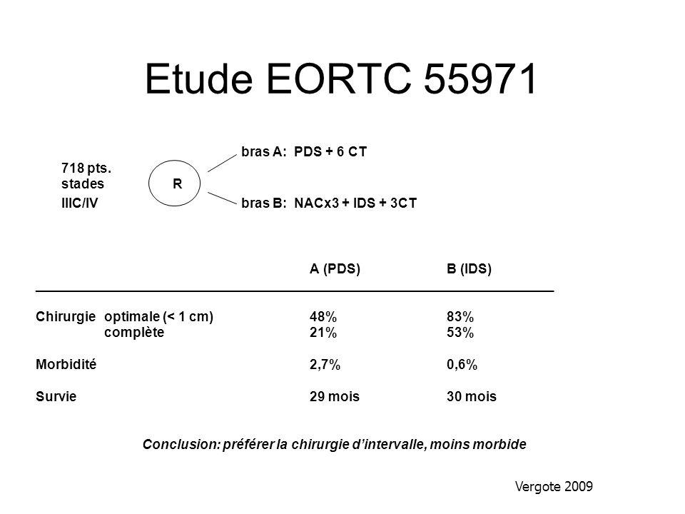 Etude EORTC 55971 bras A: PDS + 6 CT 718 pts. stades R IIIC/IVbras B: NACx3 + IDS + 3CT A (PDS)B (IDS) _______________________________________________
