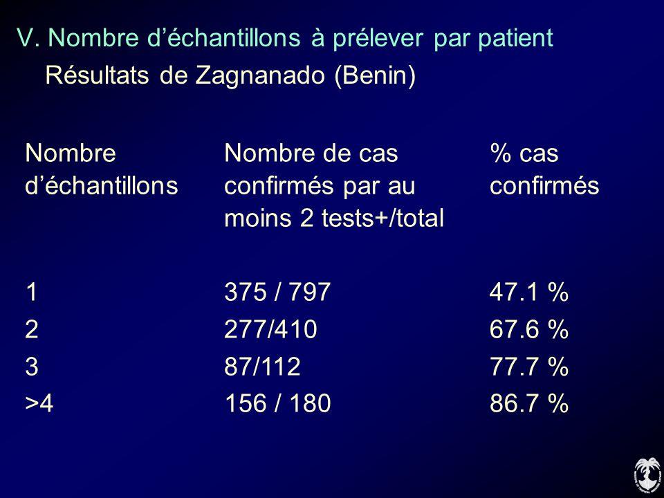 V. Nombre déchantillons à prélever par patient Résultats de Zagnanado (Benin) NombreNombre de cas% cas déchantillonsconfirmés par auconfirmés moins 2