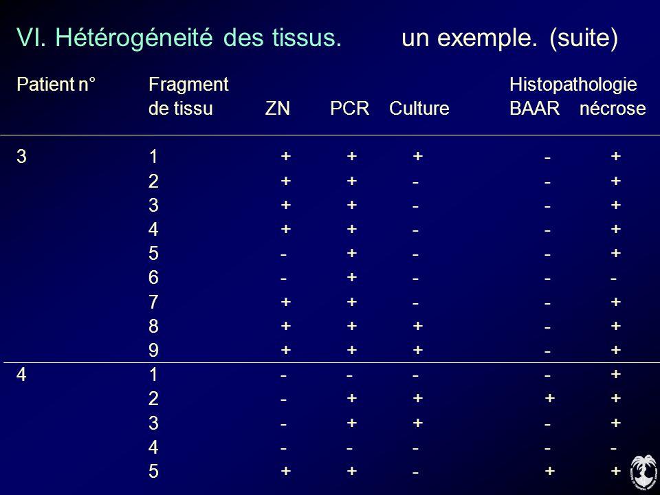 VI. Hétérogéneité des tissus. un exemple. (suite) Patient n°Fragment Histopathologie de tissu ZN PCR Culture BAAR nécrose 31+++-+ 2++--+ 3++--+ 4++--+