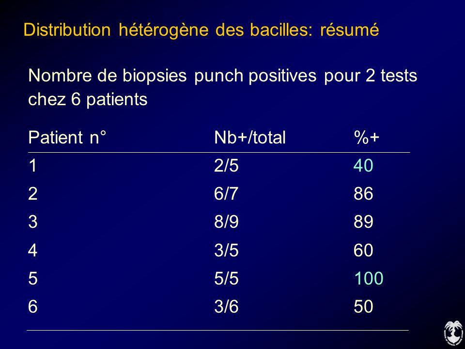 Distribution hétérogène des bacilles: résumé Nombre de biopsies punch positives pour 2 tests chez 6 patients Patient n°Nb+/total%+ 12/540 26/786 38/98