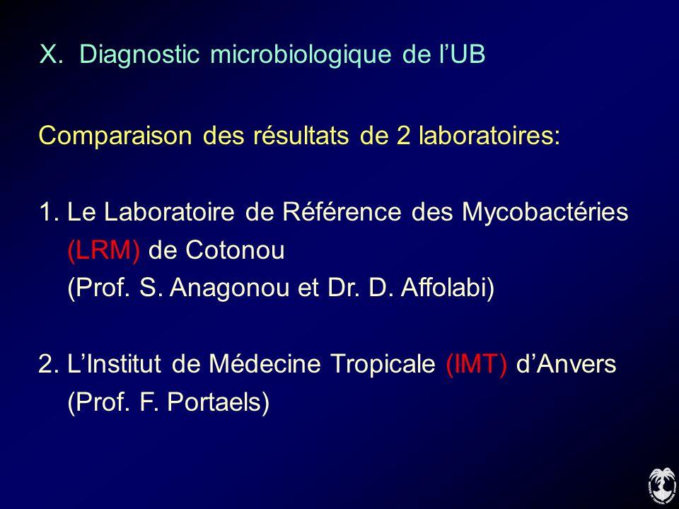 X. Diagnostic microbiologique de lUB Comparaison des résultats de 2 laboratoires: 1. Le Laboratoire de Référence des Mycobactéries (LRM) de Cotonou (P