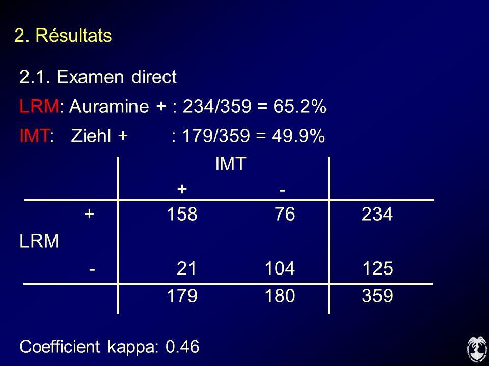 2. Résultats 2.1. Examen direct LRM: Auramine + : 234/359 = 65.2% IMT: Ziehl + : 179/359 = 49.9% IMT + - +158 76234 LRM - 21104125 179180359 Coefficie