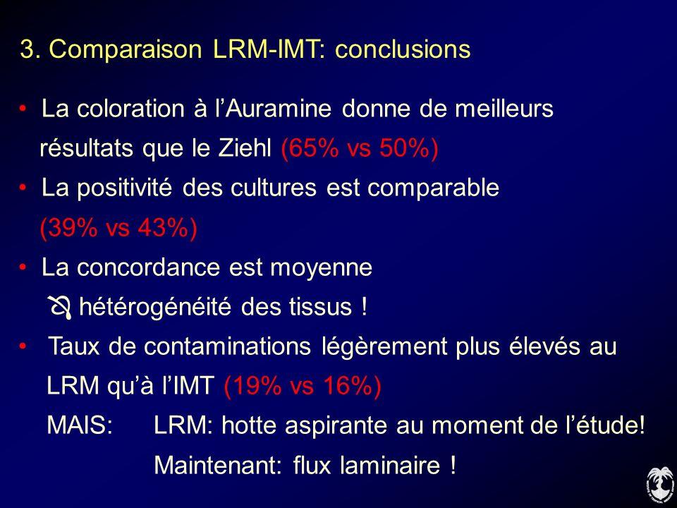 3. Comparaison LRM-IMT: conclusions La coloration à lAuramine donne de meilleurs résultats que le Ziehl (65% vs 50%) La positivité des cultures est co