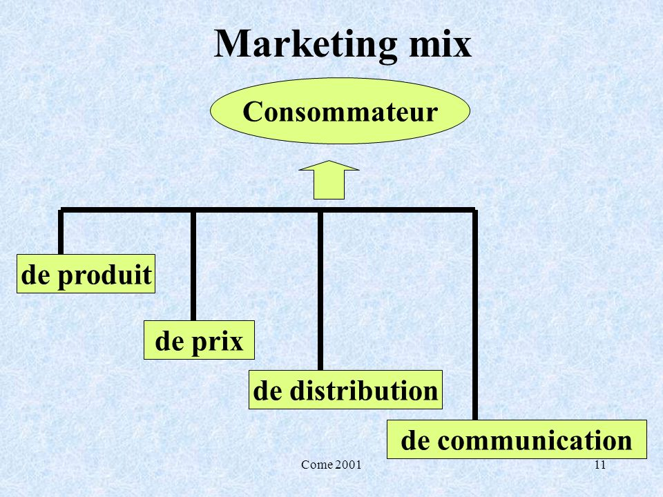 Come 200111 Marketing mix Consommateur de produit de prix de communication de distribution