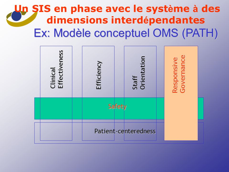 Clinical Effectiveness Efficiency StaffOrientation Responsive Governance Safety Patient-centeredness Ex: Modèle conceptuel OMS (PATH) Un SIS en phase