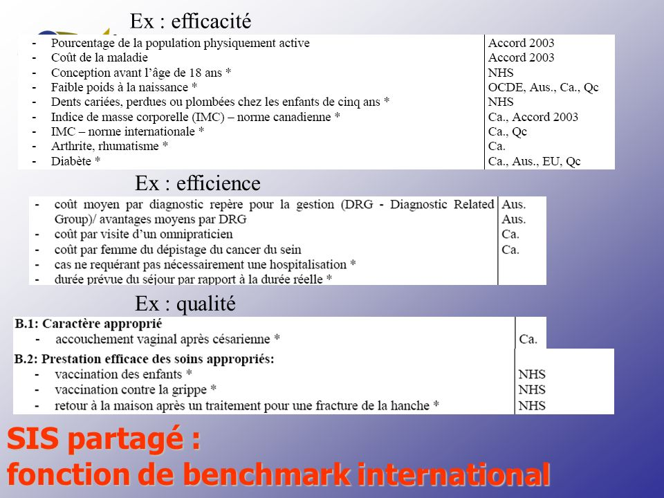 Ex : efficacité Ex : efficience Ex : qualité SIS partagé : fonction de benchmark international