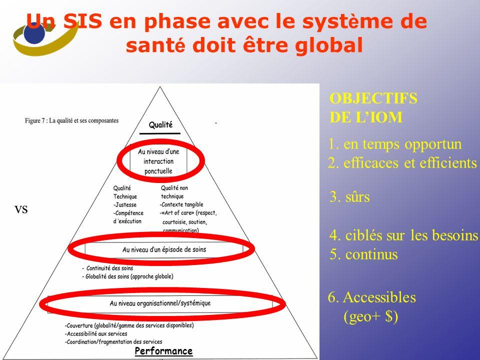 Exemple: Klazinga ( NL) Un SIS en phase avec le syst è me de sant é doit être multidimensionnel