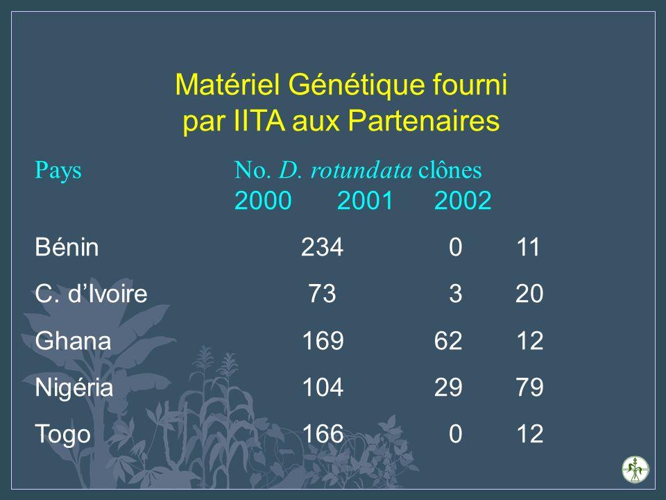 Matériel génétique Évaluation participative auprès des cultivateurs Bénin: 19 cultivateurs, 41 génotypes, 5 sites Côte dIvoire: 300 cultivateurs, 6 génotypes Ghana: 88 cultivateurs, 48 génotypes, 3 districts (en exploitation) 90 cultivateurs, 100 génotypes, 3 sites (en station) Nigéria: 54 cultivateurs, 54 génotypes, 6 États