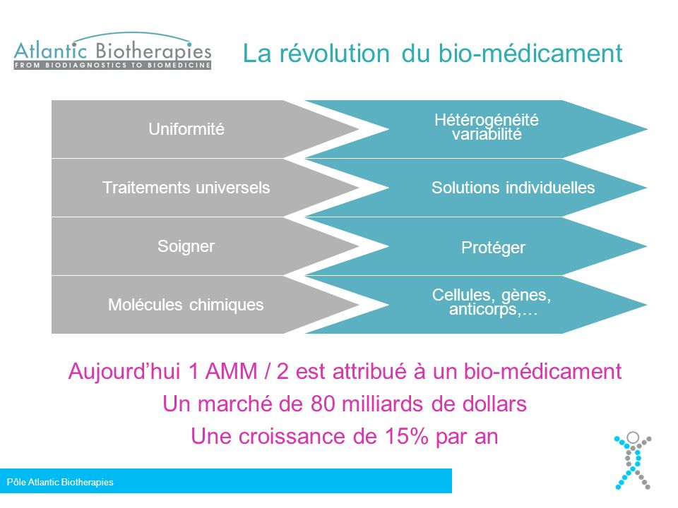 En 1990, il ny avait quasiment pas de recherche médicale publique ou privée sur Nantes-Angers Aujourdhui … Pôle Atlantic Biotherapies – F.