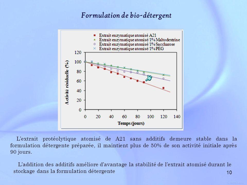 10 Formulation de bio-détergent Lextrait protéolytique atomisé de A21 sans additifs demeure stable dans la formulation détergente préparée, il maintie