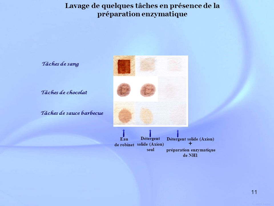11 Détergent solide (Axion) seul Tâches de sauce barbecue Tâches de chocolat Tâches de sang Eau de robinet Détergent solide (Axion) + préparation enzy