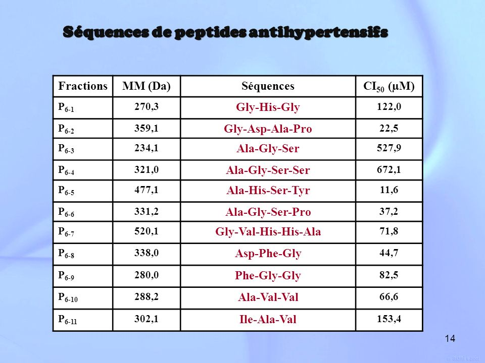 14 FractionsMM (Da)SéquencesCI 50 (µM) P 6-1 270,3 Gly-His-Gly 122,0 P 6-2 359,1 Gly-Asp-Ala-Pro 22,5 P 6-3 234,1 Ala-Gly-Ser 527,9 P 6-4 321,0 Ala-Gl