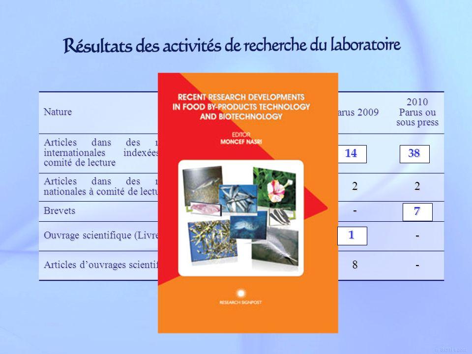 Nature Paru 2008 Parus 2009 2010 Parus ou sous press Articles dans des revues internationales indexées à comité de lecture Articles dans des revues na