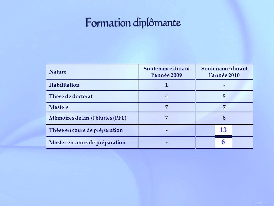 Nature Soutenance durant lannée 2009 Habilitation1 Thèse de doctorat4 Masters7 Mémoires de fin détudes (PFE)7 Thèse en cours de préparation- Master en
