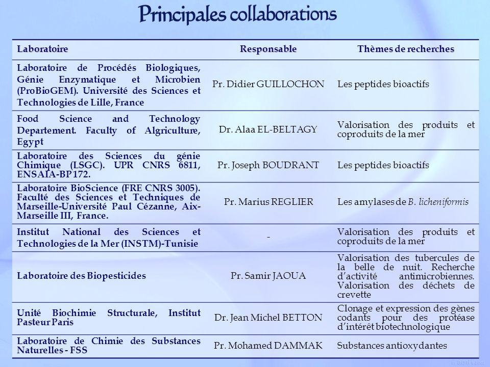 LaboratoireResponsable Thèmes de recherches Laboratoire de Procédés Biologiques, Génie Enzymatique et Microbien (ProBioGEM). Université des Sciences e