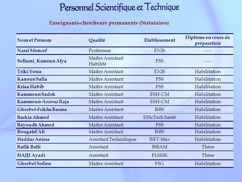 Nom et PrénomQualitéÉtablissement Diplôme en cours de préparation Nasri Moncef ProfesseurENIS----- Sellami_Kamoun Alya Maître Assistant Habilité FSS--