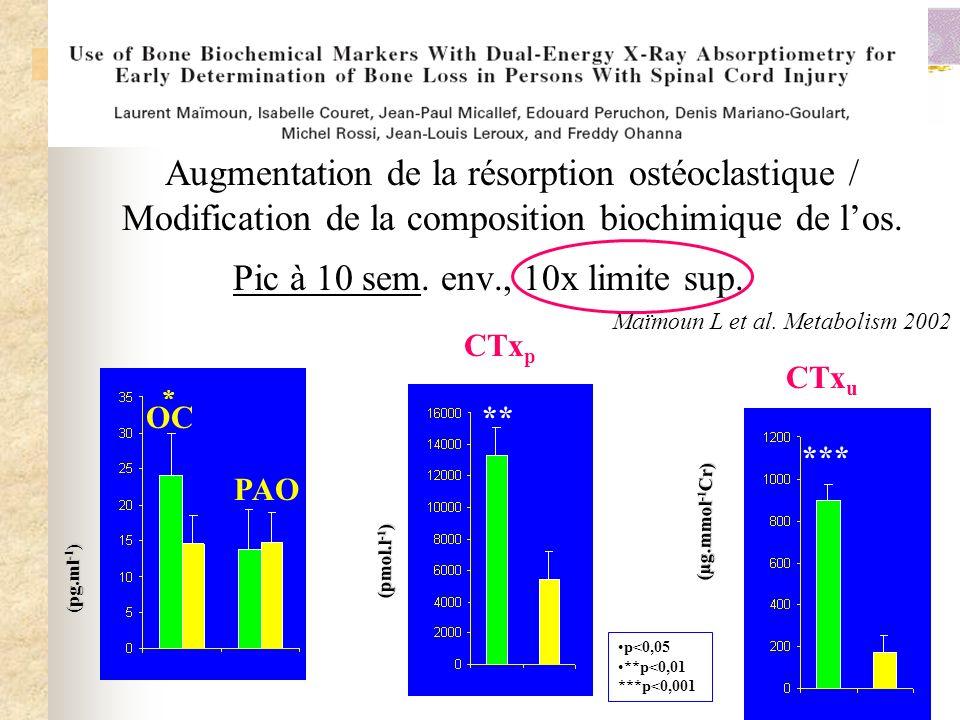 Augmentation de la résorption ostéoclastique / Modification de la composition biochimique de los. Pic à 10 sem. env., 10x limite sup. Maïmoun L et al.