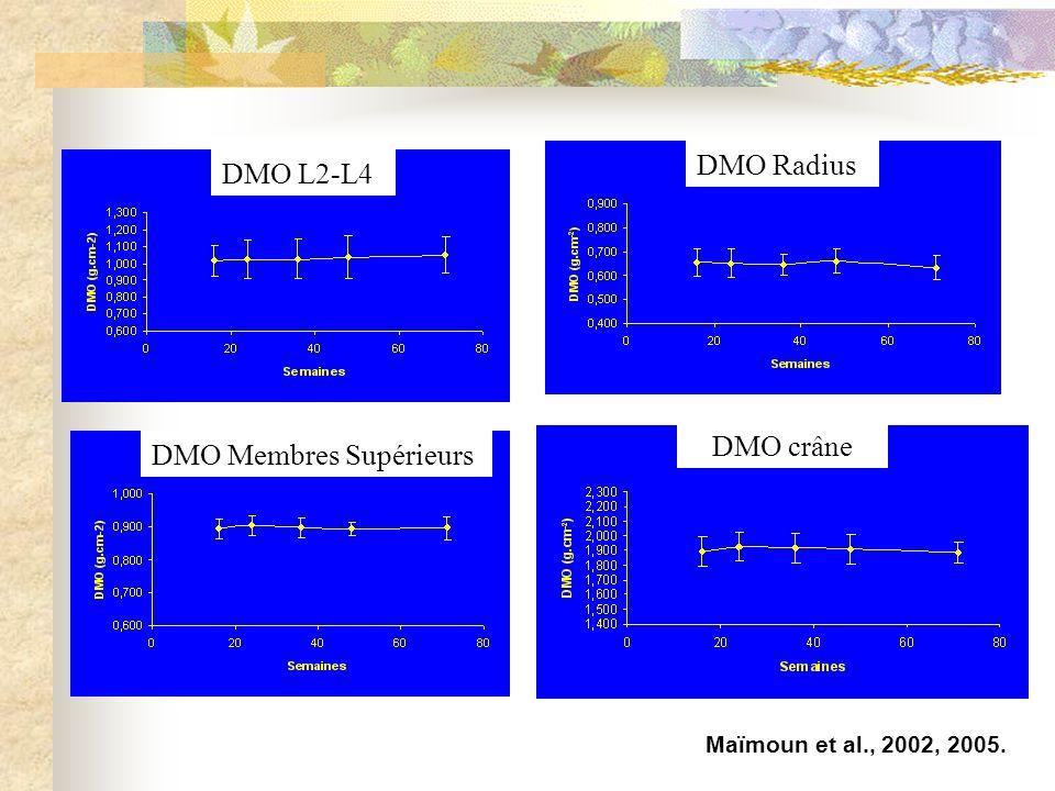 Maïmoun et al., 2002, 2005. DMO L2-L4 DMO Radius DMO Membres Supérieurs DMO crâne