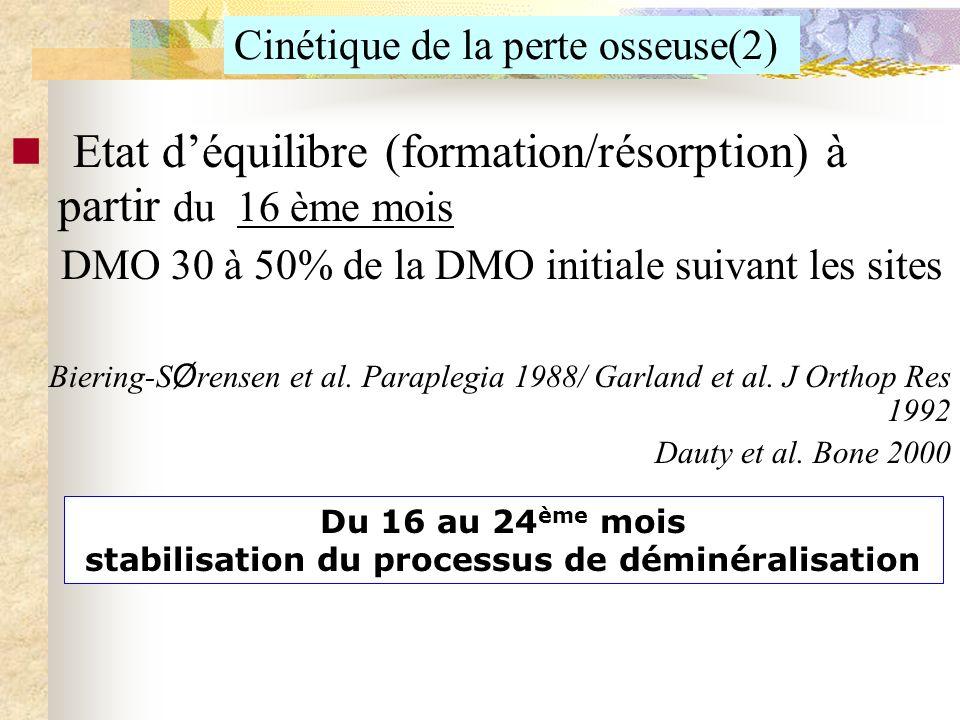 Cinétique de la perte osseuse(2) Etat déquilibre (formation/résorption) à partir du 16 ème mois DMO 30 à 50% de la DMO initiale suivant les sites Bier