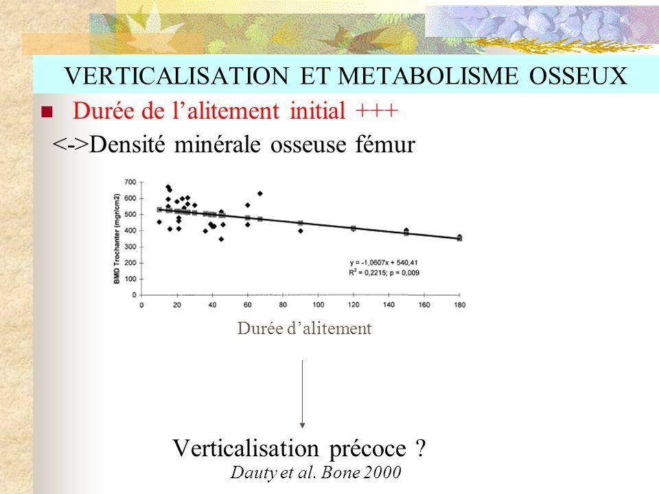 VERTICALISATION ET METABOLISME OSSEUX Durée de lalitement initial +++ Densité minérale osseuse fémur Verticalisation précoce ? Dauty et al. Bone 2000