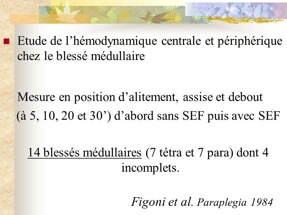 Figoni et al. Paraplegia 1984 Etude de lhémodynamique centrale et périphérique chez le blessé médullaire Mesure en position dalitement, assise et debo