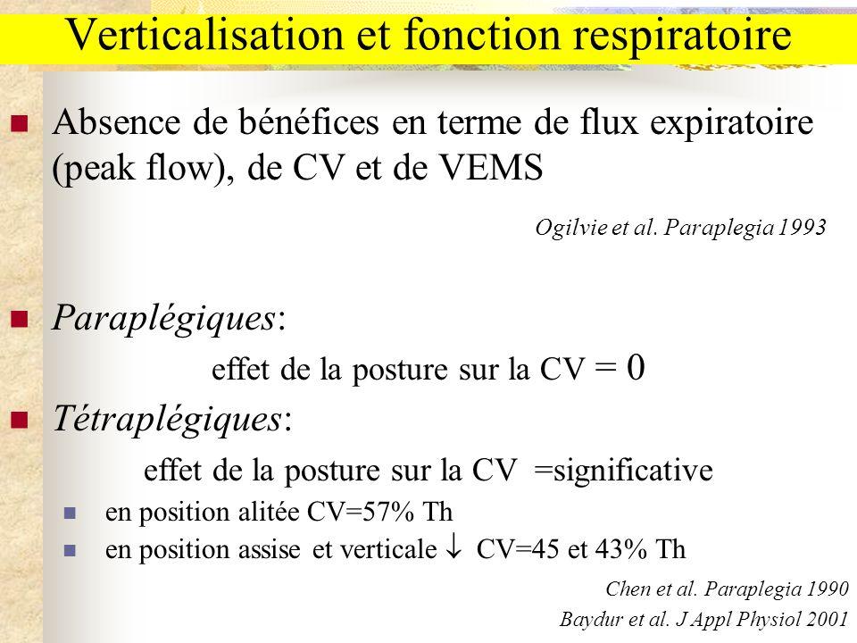 Verticalisation et fonction respiratoire Absence de bénéfices en terme de flux expiratoire (peak flow), de CV et de VEMS Ogilvie et al. Paraplegia 199