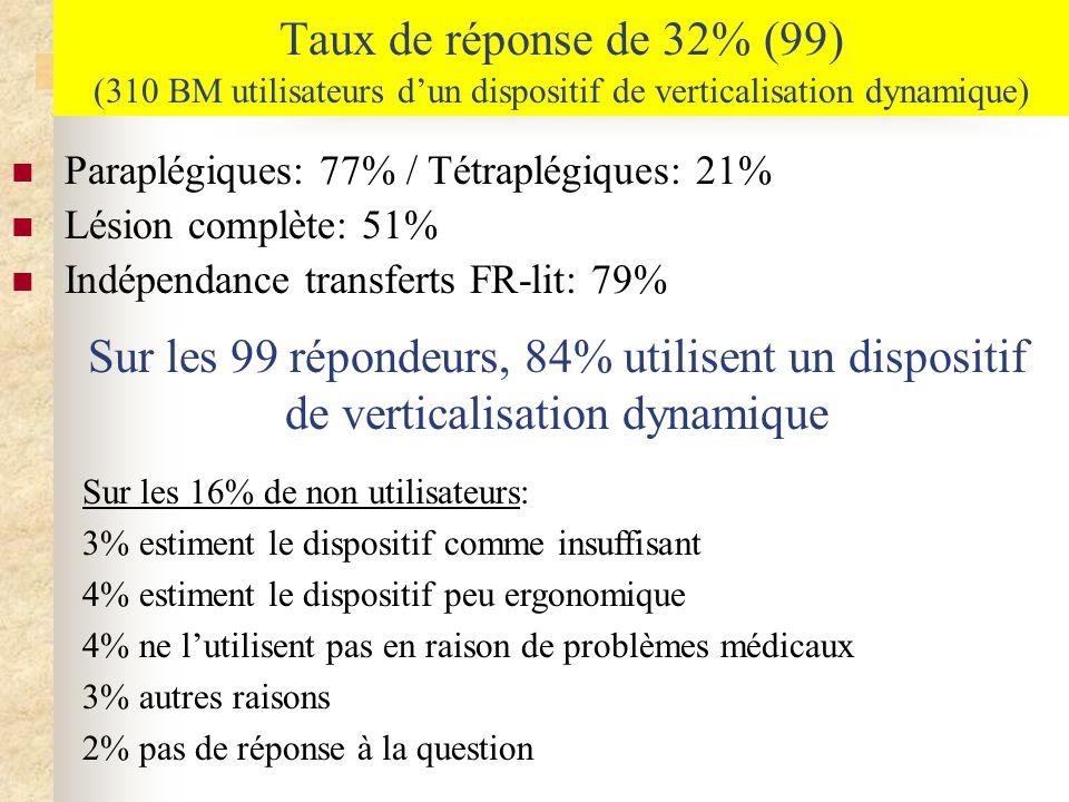 Taux de réponse de 32% (99) (310 BM utilisateurs dun dispositif de verticalisation dynamique) Paraplégiques: 77% / Tétraplégiques: 21% Lésion complète