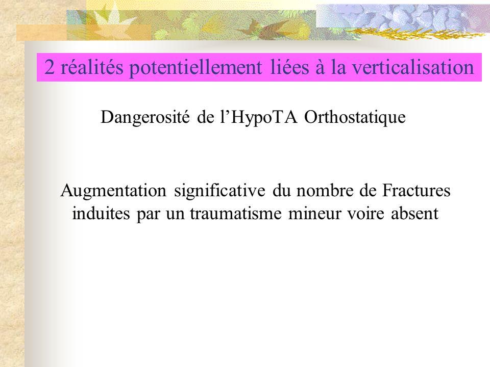2 réalités potentiellement liées à la verticalisation Dangerosité de lHypoTA Orthostatique Augmentation significative du nombre de Fractures induites