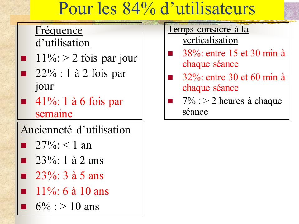 Pour les 84% dutilisateurs Fréquence dutilisation 11%: > 2 fois par jour 22% : 1 à 2 fois par jour 41%: 1 à 6 fois par semaine Temps consacré à la ver