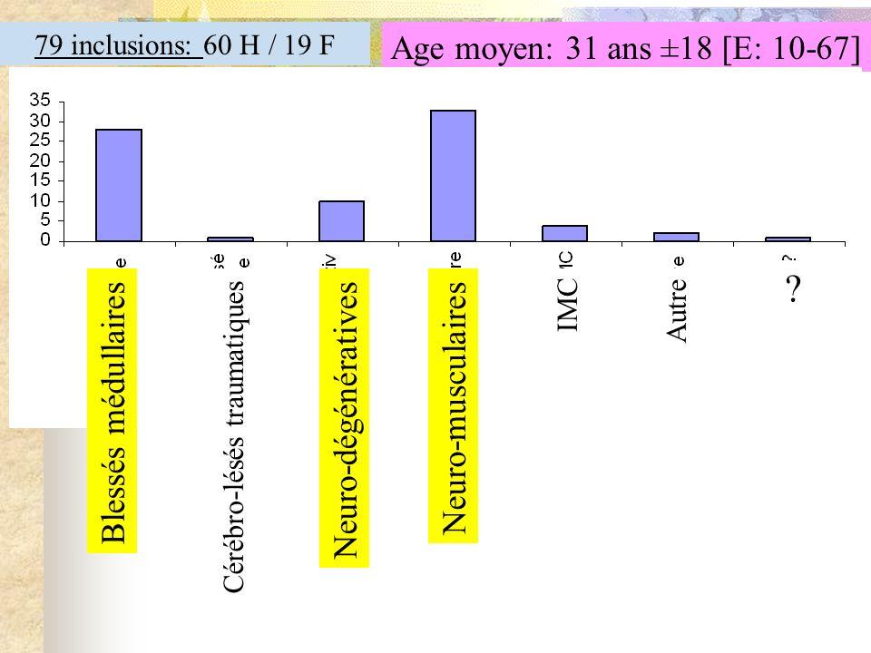 79 inclusions: 60 H / 19 F Age moyen: 31 ans ±18 [E: 10-67] Blessés médullaires Neuro-musculaires Neuro-dégénératives Cérébro-lésés traumatiques IMC A