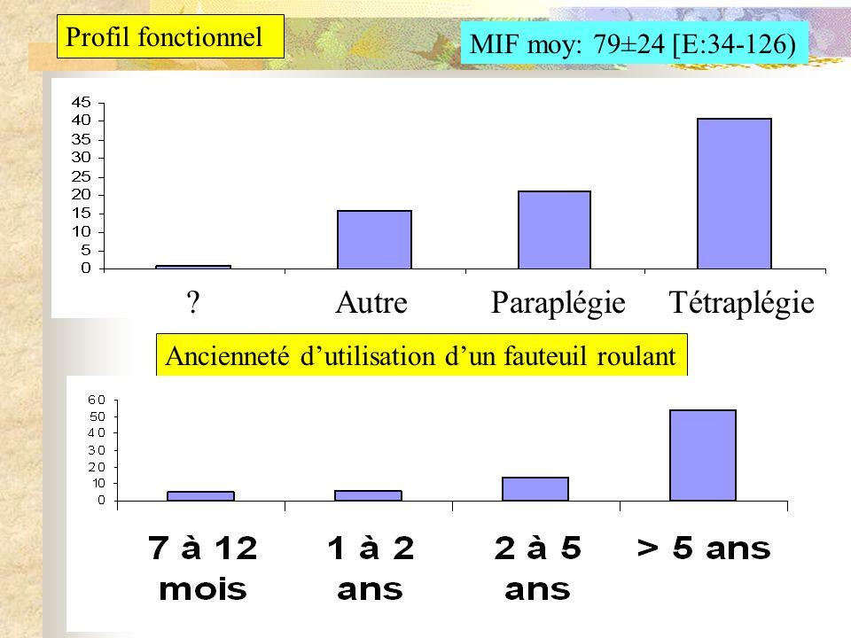 Profil fonctionnel MIF moy: 79±24 [E:34-126) Ancienneté dutilisation dun fauteuil roulant TétraplégieParaplégieAutre?