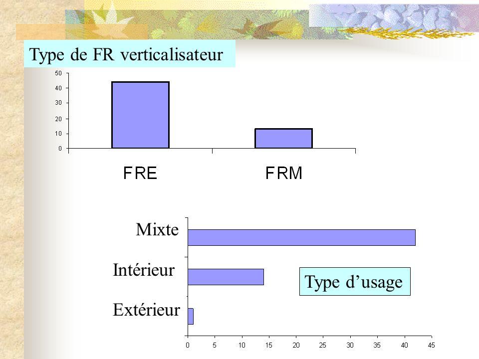 Type de FR verticalisateur Mixte Intérieur Extérieur Type dusage