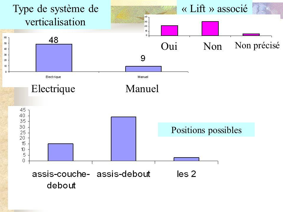 Type de système de verticalisation « Lift » associé ElectriqueManuel OuiNon Non précisé Positions possibles
