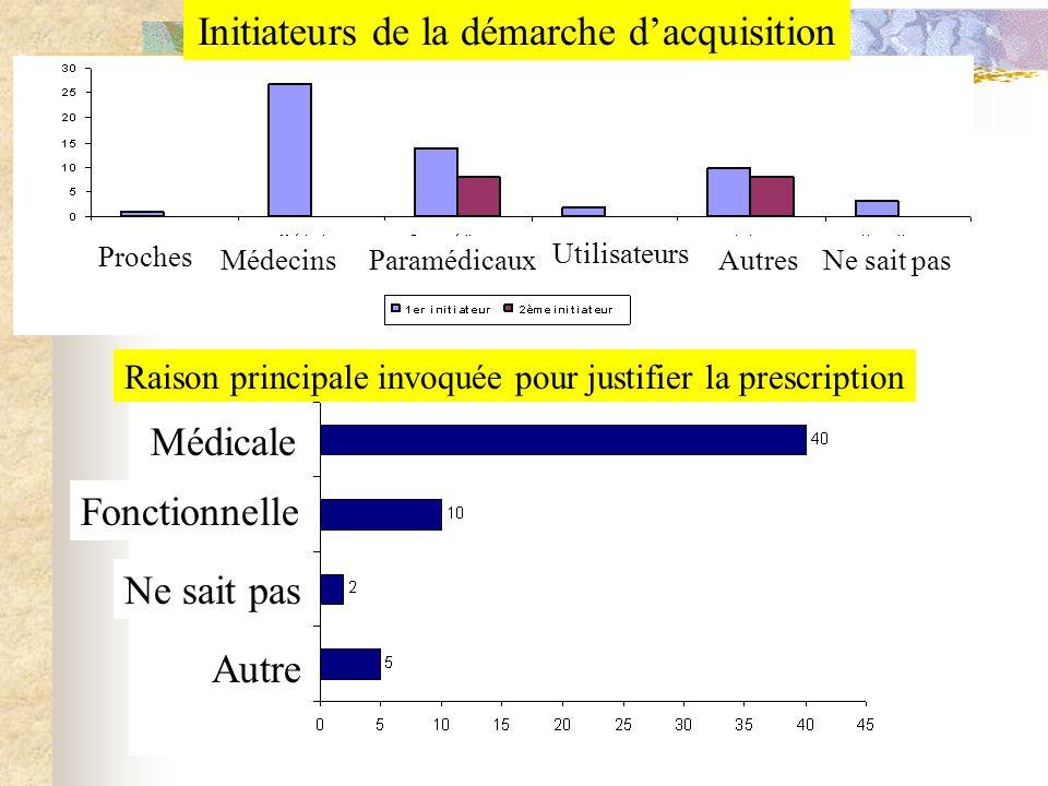 Initiateurs de la démarche dacquisition Raison principale invoquée pour justifier la prescription Proches MédecinsParamédicaux Utilisateurs AutresNe s