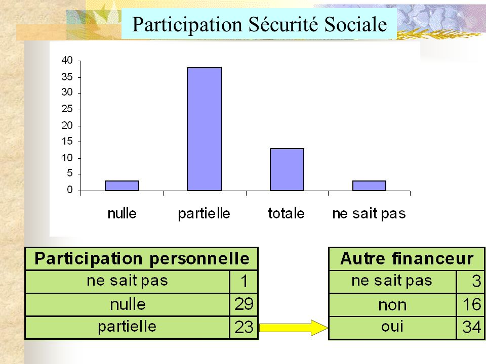 Participation Sécurité Sociale