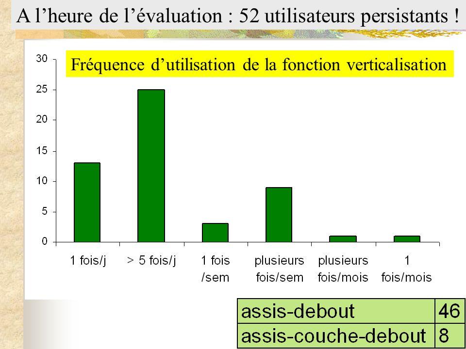 A lheure de lévaluation : 52 utilisateurs persistants ! Fréquence dutilisation de la fonction verticalisation