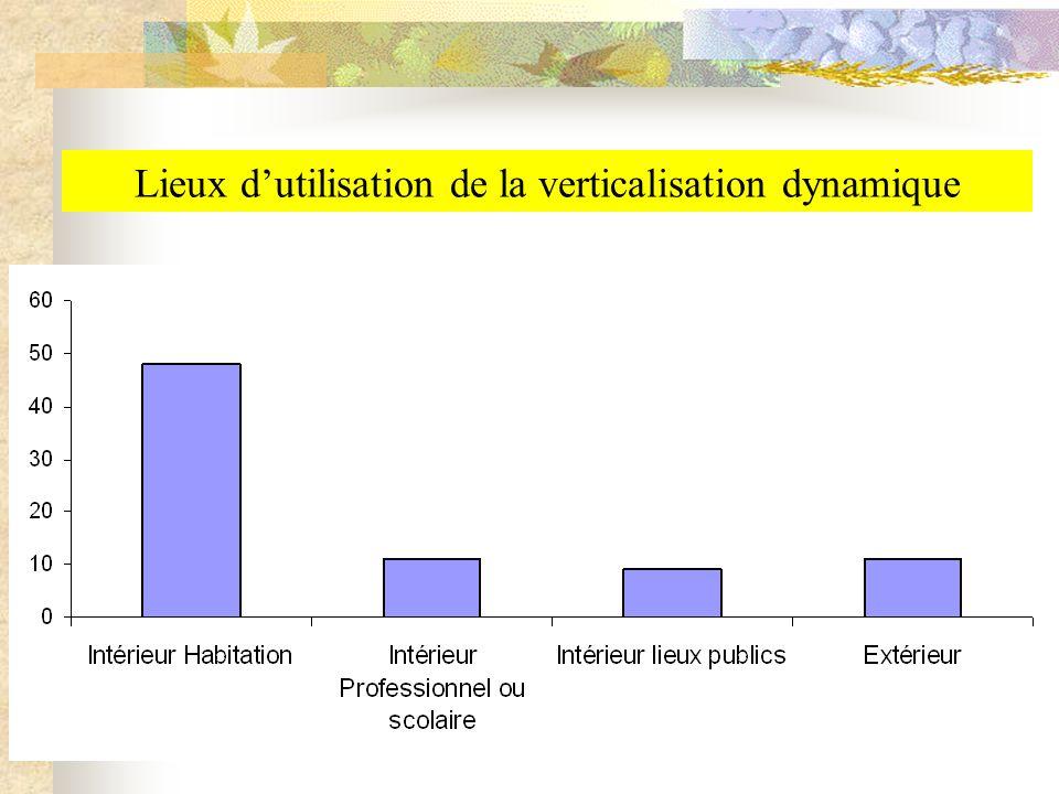 Lieux dutilisation de la verticalisation dynamique