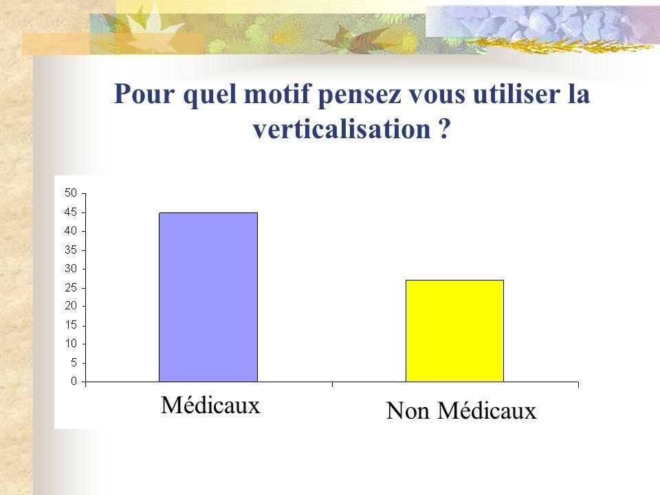 Pour quel motif pensez vous utiliser la verticalisation ? Médicaux Non Médicaux
